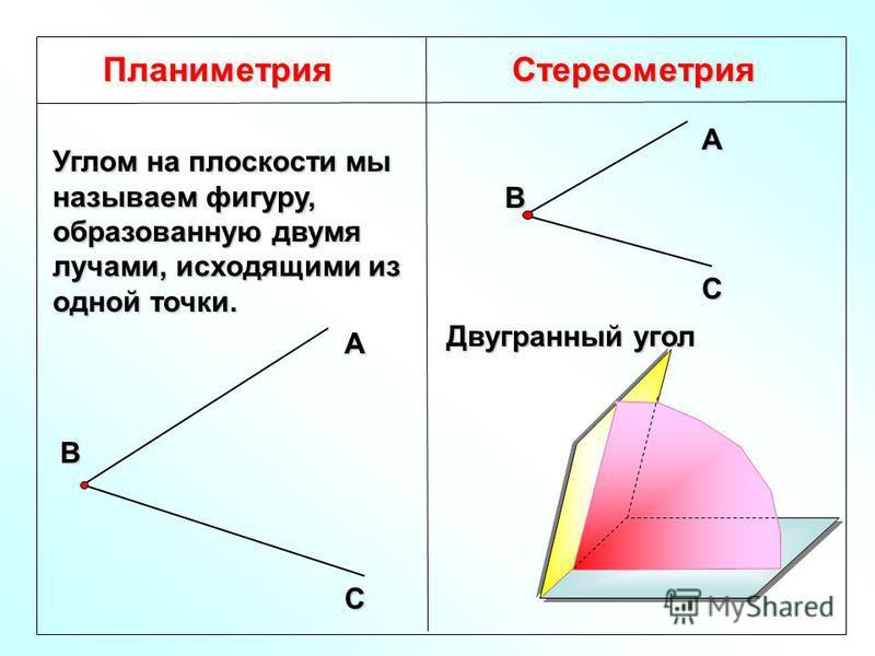 Планиметрия Стереометрия Углом на плоскости мы называем фигуру, образованную двумя лучами, исходящими из одной точки. Двугранный угол АВ С АВ С