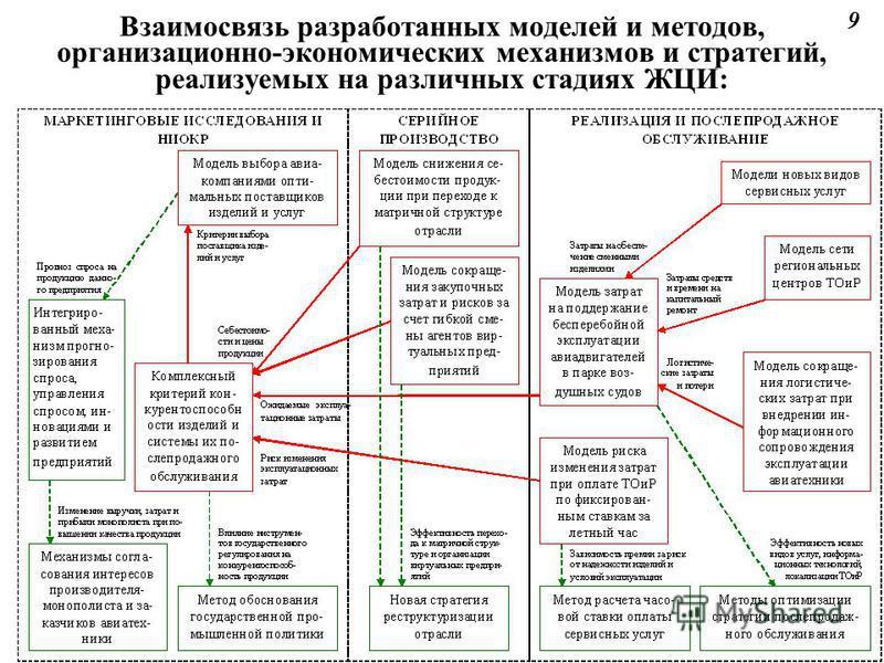 Взаимосвязь разработанных моделей и методов, организационно-экономических механизмов и стратегий, реализуемых на различных стадиях ЖЦИ: 9