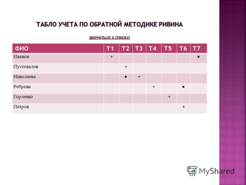 ФИОТ1Т2Т3Т4Т5Т6Т7 Иванов+ Пустовалов+ Николаева+ Реброва+ Горленко+ Петров+
