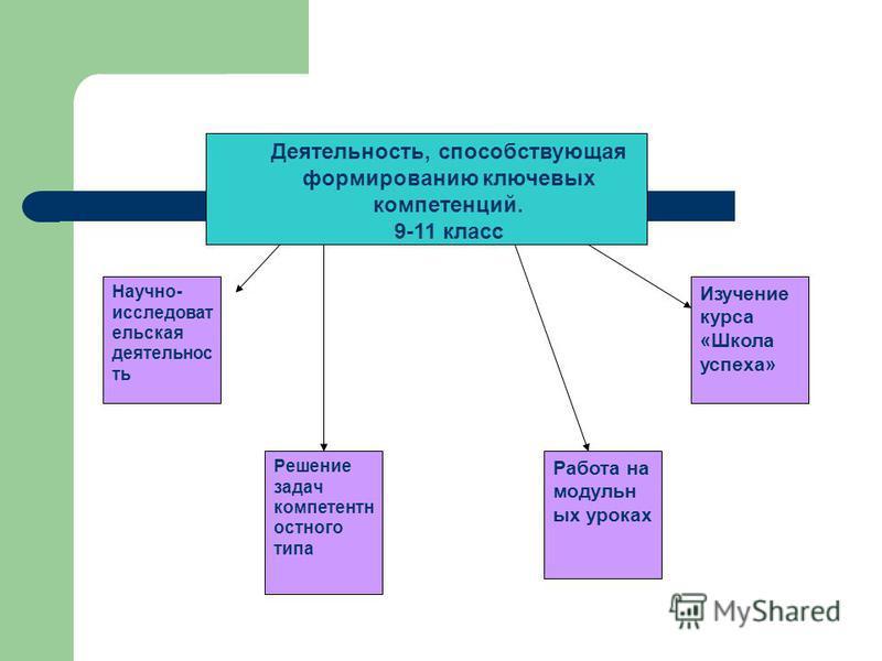 Деятельность, способствующая формированию ключевых компетенций. 9-11 класс Научно- исследовательская деятельность Работа на модульных уроках Изучение курса «Школа успеха» Решение задач компетентно устного типа