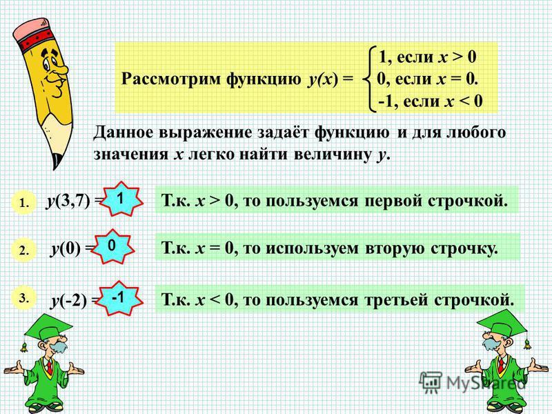 1, если х > 0 Рассмотрим функцию у(х) = 0, если х = 0. -1, если х < 0 Данное выражение задаёт функцию и для любого значения х легко найти величину у. 1. у(3,7) = Т.к. х > 0, то пользуемся первой строчкой. 2. у(0) = Т.к. х = 0, то используем вторую ст
