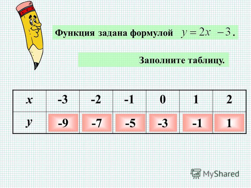 Заполните таблицу. x-3-2012 y -9-7-5-3-31 Функция задана формулой.