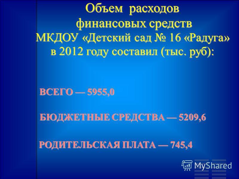 Объем расходов финансовых средств МКДОУ «Детский сад 16 «Радуга» в 2012 году составил (тыс. руб): финансовых средств МКДОУ «Детский сад 16 «Радуга» в 2012 году составил (тыс. руб): ВСЕГО 5955,0 БЮДЖЕТНЫЕ СРЕДСТВА 5209,6 РОДИТЕЛЬСКАЯ ПЛАТА 745,4