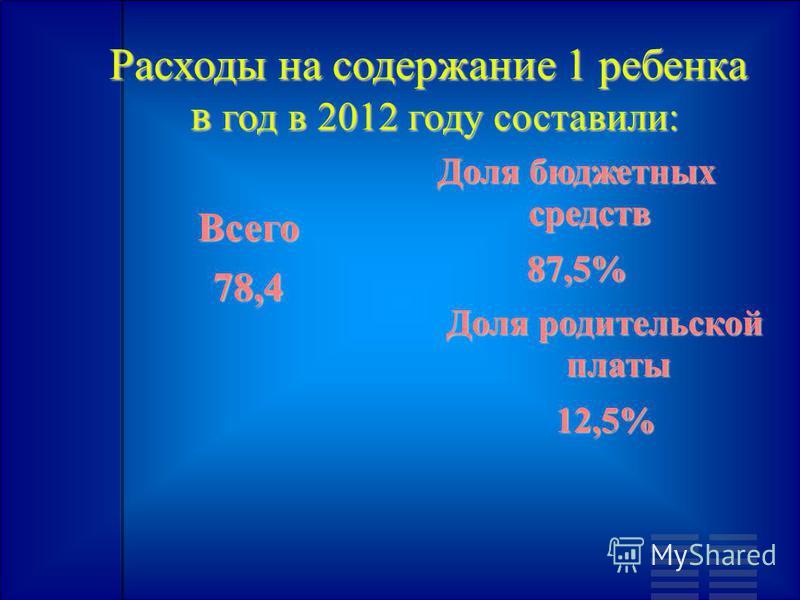 Расходы на содержание 1 ребенка в год в 2012 году составили: в год в 2012 году составили: Всего 78,4 Доля бюджетных средств 87,5% Доля родительской платы 12,5%