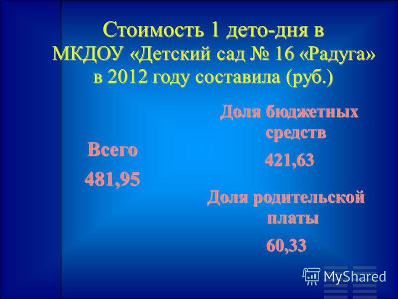 Стоимость 1 дето-дня в МКДОУ «Детский сад 16 «Радуга» в 2012 году составила (руб.) Всего 481,95 Доля бюджетных средств 421,63 Доля родительской платы 60,33