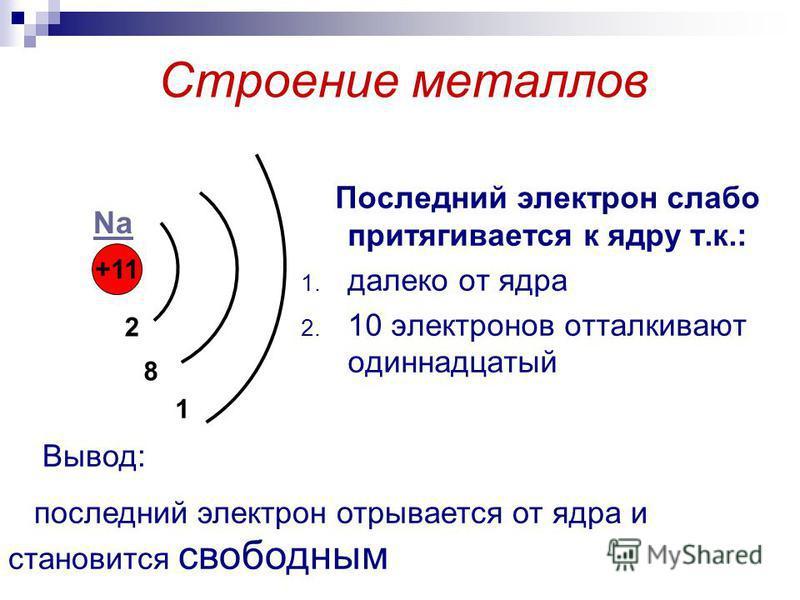 Строение металлов Последний электрон слабо притягивается к ядру т.к.: 1. далеко от ядра 2. 10 электронов отталкивают одиннадцатый +11 2 8 1 Na Вывод: последний электрон отрывается от ядра и становится свободным
