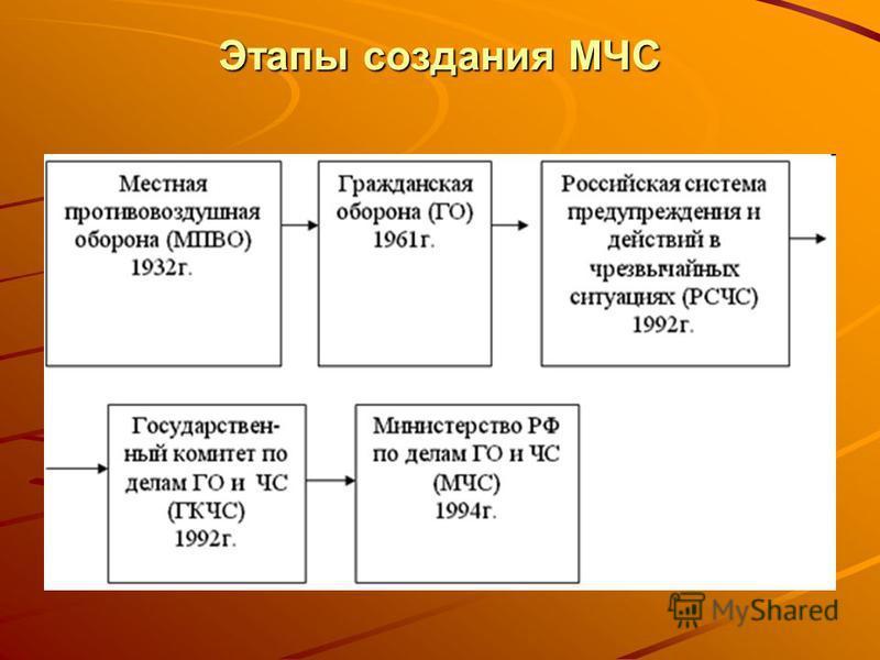 Этапы создания МЧС