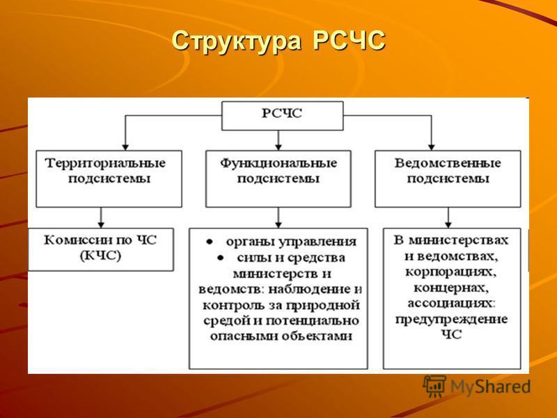 Структура РСЧС
