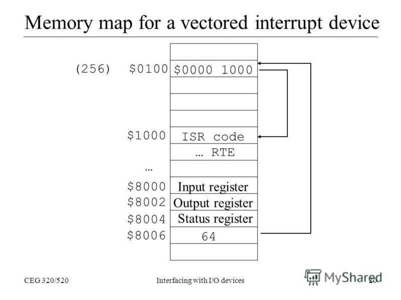 CEG 320/520Interfacing with I/O devices20 Memory map for a vectored interrupt device $1000 … (256) $0100 $8000 ISR code … RTE $8002 $8004 Output register Status register $8006 64 $0000 1000 Input register