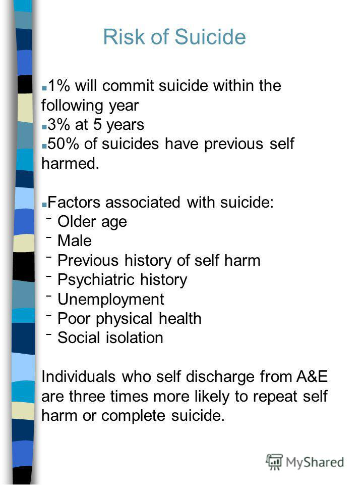 Risk of Suicide n 1% will commit suicide within the following year n 3% at 5 years n 50% of suicides have previous self harmed. n Factors associated with suicide: Older age Male Previous history of self harm Psychiatric history Unemployment Poor phys