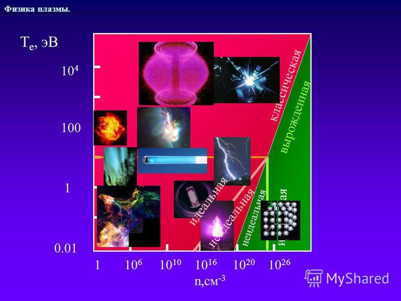 Физика плазмы. 1 10 6 10 10 10 16 10 20 10 26 n,см -3 классическая вырожденная 1 100 0.01 10 4 идеальная Т е, эВ неидеальная идеальная неидеальная