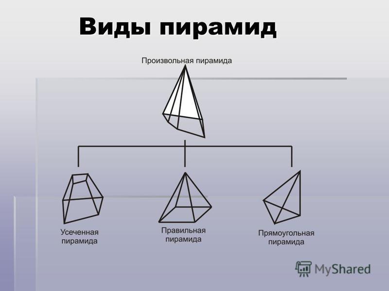 Виды пирамид Виды пирамид