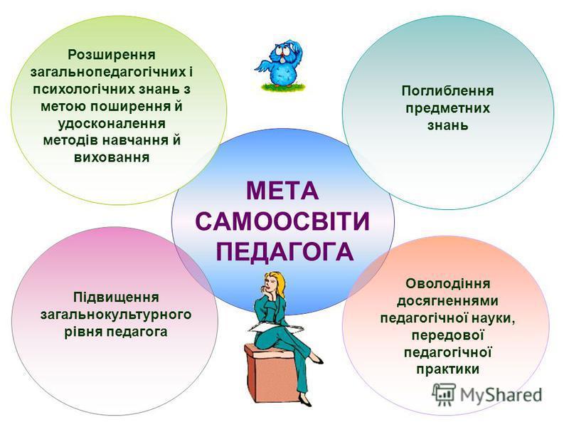 Розширення загальнопедагогічних і психологічних знань з метою поширення й удосконалення методів навчання й виховання Поглиблення предметних знань Оволодіння досягненнями педагогічної науки, передової педагогічної практики Підвищення загальнокультурно