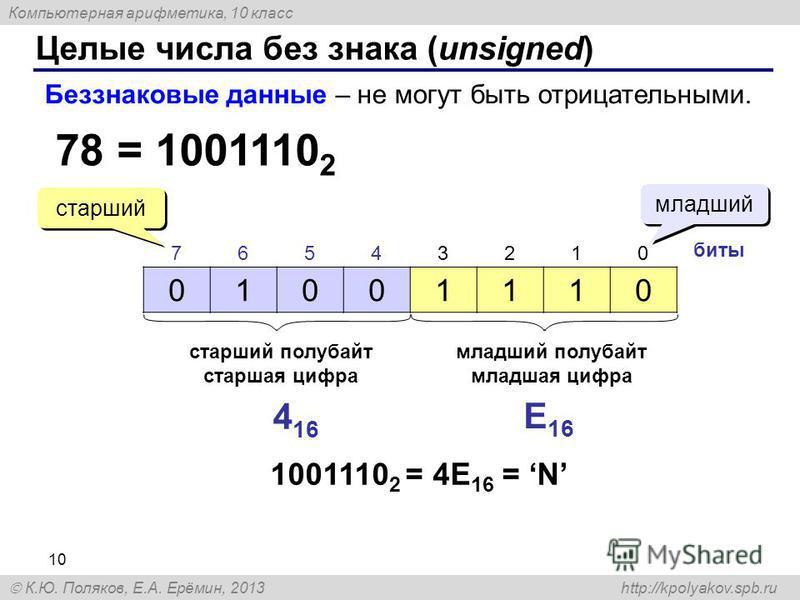 Компьютерная арифметика, 10 класс К.Ю. Поляков, Е.А. Ерёмин, 2013 http://kpolyakov.spb.ru Целые числа без знака (unsigned) 10 78 = 1001110 2 Беззнаковые данные – не могут быть отрицательными. 01001110 76543210 биты младший старший старший полубайт ст