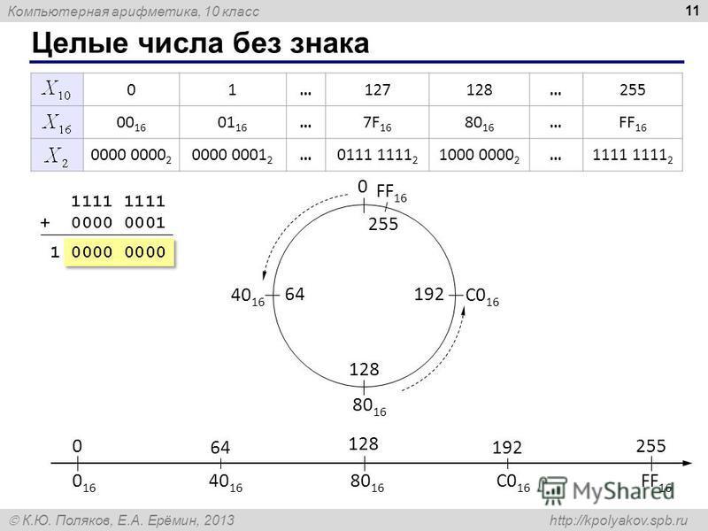 Компьютерная арифметика, 10 класс К.Ю. Поляков, Е.А. Ерёмин, 2013 http://kpolyakov.spb.ru Целые числа без знака 11 01…127128…255 00 16 01 16 …7F 16 80 16 …FF 16 0000 0000 2 0000 0001 2 …0111 1111 2 1000 0000 2 …1111 1111 2 1111 1111 + 0000 0001 1 000