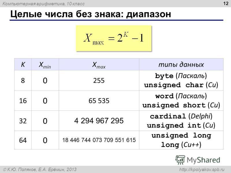 Компьютерная арифметика, 10 класс К.Ю. Поляков, Е.А. Ерёмин, 2013 http://kpolyakov.spb.ru Целые числа без знака: диапазон 12 KX min X max типы данных 8 0 255 byte (Паскаль) unsigned char (Си) 16 0 65 535 word (Паскаль) unsigned short (Си) 32 0 4 294