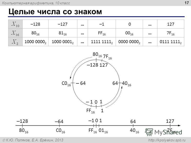 Компьютерная арифметика, 10 класс К.Ю. Поляков, Е.А. Ерёмин, 2013 http://kpolyakov.spb.ru Целые числа со знаком 17 –128–127…–1 0…127 80 16 81 16 …FF 16 00 16 …7F 16 1000 0000 2 1000 0001 2 …1111 1111 2 0000 0000 2 …0111 1111 2 80 16 7F 16 40 16 С0 16