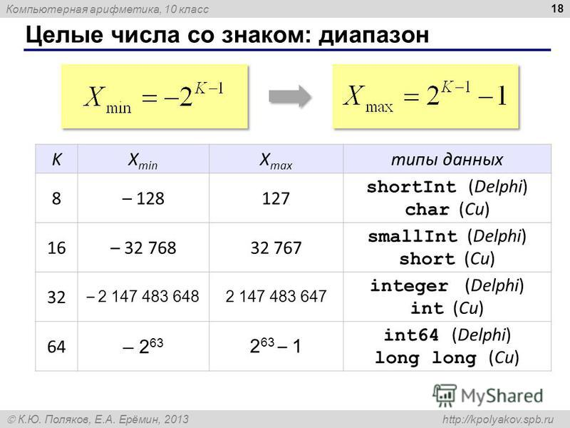 Компьютерная арифметика, 10 класс К.Ю. Поляков, Е.А. Ерёмин, 2013 http://kpolyakov.spb.ru Целые числа co знаком: диапазон 18 KX min X max типы данных 8– 128127 shortInt (Delphi) char (Си) 16– 32 76832 767 smallInt (Delphi) short (Си) 32 – 2 147 483 6
