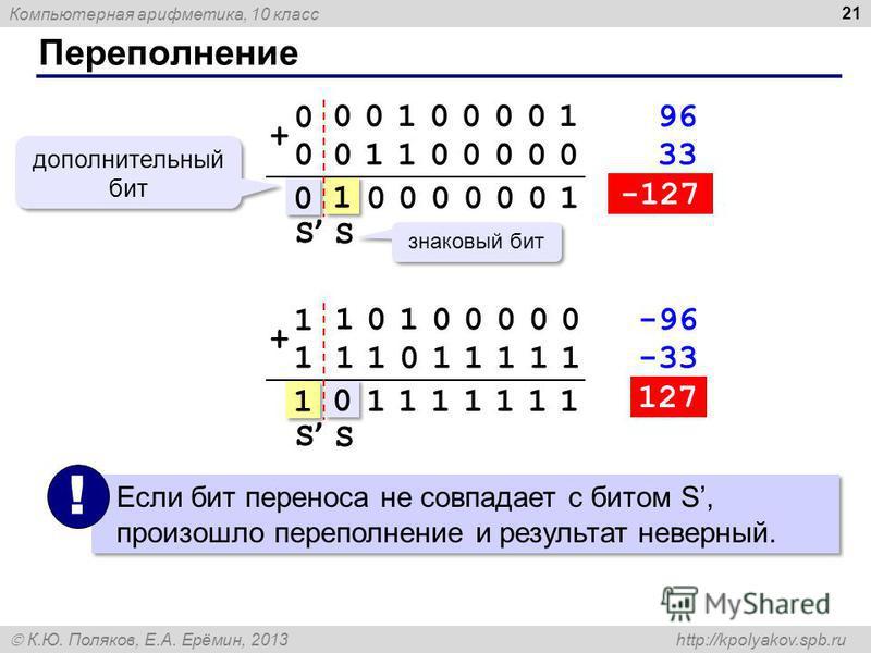 Компьютерная арифметика, 10 класс К.Ю. Поляков, Е.А. Ерёмин, 2013 http://kpolyakov.spb.ru Переполнение 21 знаковый бит дополнительный бит Если бит переноса не совпадает с битом S, произошло переполнение и результат неверный. ! 01100000 00100001 + 010