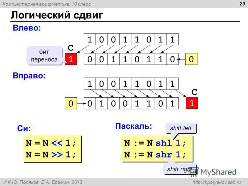 Компьютерная арифметика, 10 класс К.Ю. Поляков, Е.А. Ерёмин, 2013 http://kpolyakov.spb.ru Логический сдвиг 29 10011011 Влево: 0011011010 бит переноса С Вправо: 10011011 01001101 1 С 0 Си: Паскаль: N = N << 1; N = N >> 1; N = N << 1; N = N >> 1; N :=