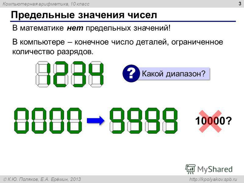 Компьютерная арифметика, 10 класс К.Ю. Поляков, Е.А. Ерёмин, 2013 http://kpolyakov.spb.ru Предельные значения чисел 3 В математике нет предельных значений! В компьютере – конечное число деталей, ограниченное количество разрядов. Какой диапазон? ? 100