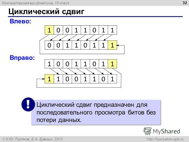 Компьютерная арифметика, 10 класс К.Ю. Поляков, Е.А. Ерёмин, 2013 http://kpolyakov.spb.ru Циклический сдвиг 32 10011011 Влево: 00110111 Вправо: 10011011 11001101 Циклический сдвиг предназначен для последовательного просмотра битов без потери данных.