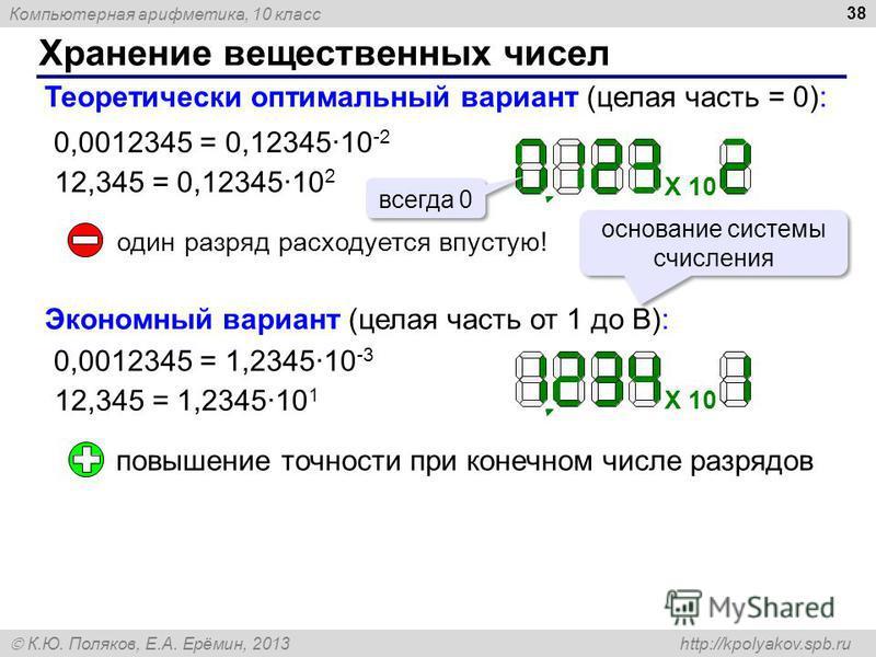 Компьютерная арифметика, 10 класс К.Ю. Поляков, Е.А. Ерёмин, 2013 http://kpolyakov.spb.ru Хранение вещественных чисел 38 Теоретически оптимальный вариант (целая часть = 0): 0,0012345 = 0,12345·10 -2 12,345 = 0,12345·10 2 X 10 всегда 0 один разряд рас