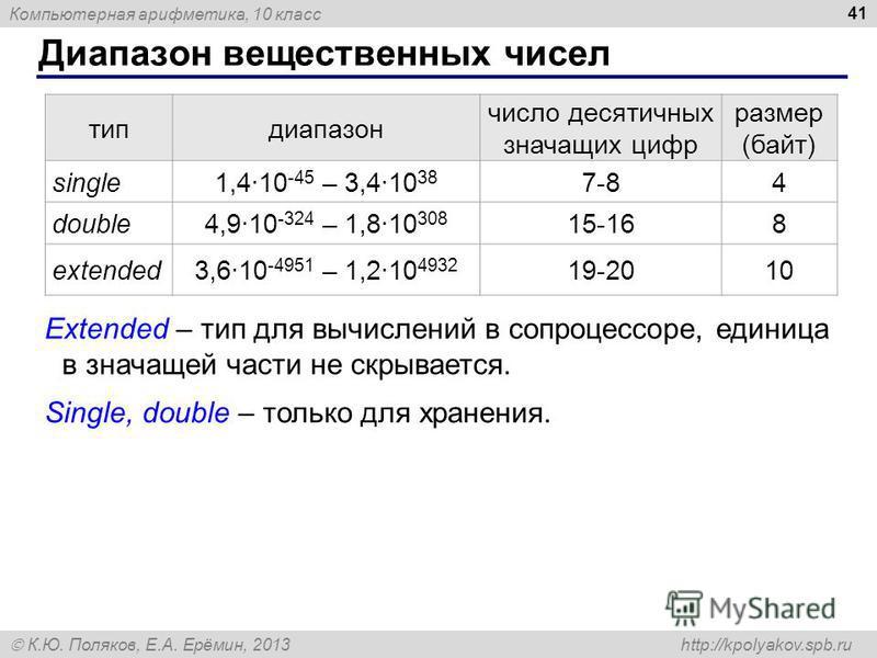 Компьютерная арифметика, 10 класс К.Ю. Поляков, Е.А. Ерёмин, 2013 http://kpolyakov.spb.ru Диапазон вещественных чисел 41 типдиапазон число десятичных значащих цифр размер (байт) single1,4·10 -45 – 3,4·10 38 7-84 double4,9·10 -324 – 1,8·10 308 15-168