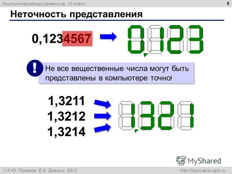 Компьютерная арифметика, 10 класс К.Ю. Поляков, Е.А. Ерёмин, 2013 http://kpolyakov.spb.ru Неточность представления 6 Не все вещественные числа могут быть представлены в компьютере точно ! ! 0,1234567 1,3211 1,3212 1,3214