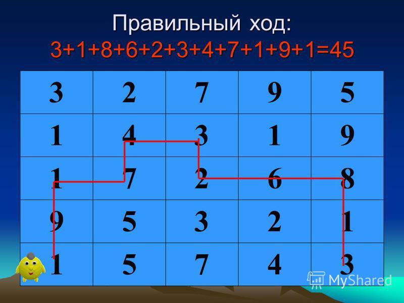 Подведём итоги 6 задания. Точка отправления – правый нижний угол. Нужно выйти в левом нижнем углу, выбрав такую дорогу, чтобы сумма цифр, проставленных в квадратах на вашем пути, равнялась 45