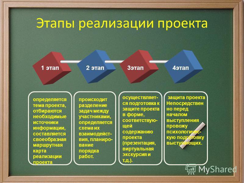 Этапы реализации проекта 1 этап 2 этап 3 этап 4 этап происходит разделение задач между участниками, определяется схема их взаимодействия, планирование порядка работ. осуществляет- ся подготовка к защите проекта в форме, соответствую- щей содержанию п