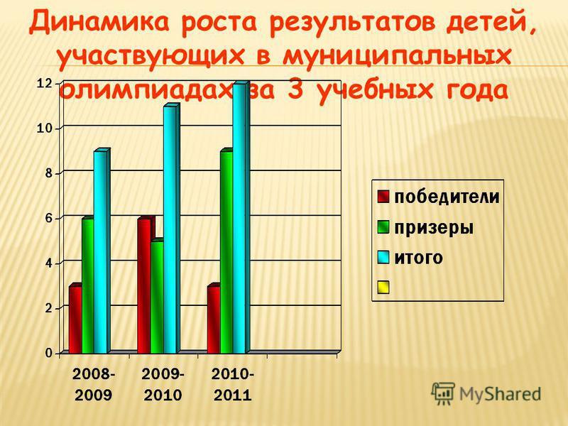 Динамика роста результатов детей, участвующих в муниципальных олимпиадах за 3 учебных года