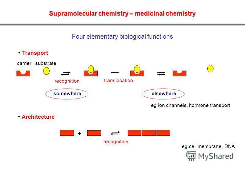 Four elementary biological functions Transport Architecture carrier substrate translocation recognition somewhere elsewhere recognition + eg ion channels, hormone transport eg cell membrane, DNA Supramolecular chemistry – medicinal chemistry