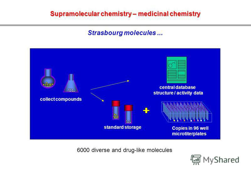 collect compounds central database structure / activity data Copies in 96 well microtiterplates standard storage Strasbourg molecules... 6000 diverse and drug-like molecules Supramolecular chemistry – medicinal chemistry