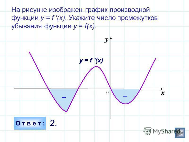 На рисунке изображен график производной функции у = f '(x). Укажите число промежутков убывания функции у = f(x). О т в е т : 2. 2. x y у = f (x) 0 ––