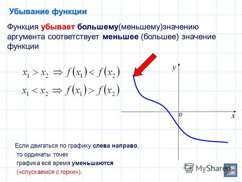 Убывание функции убывает Функция убывает большему(меньшему)значению аргумента соответствует меньшее (большее) значение функции у х о Если двигаться по графику слева направо, то ординаты точек графика всё время уменьшаются («спускаемся с горки»).