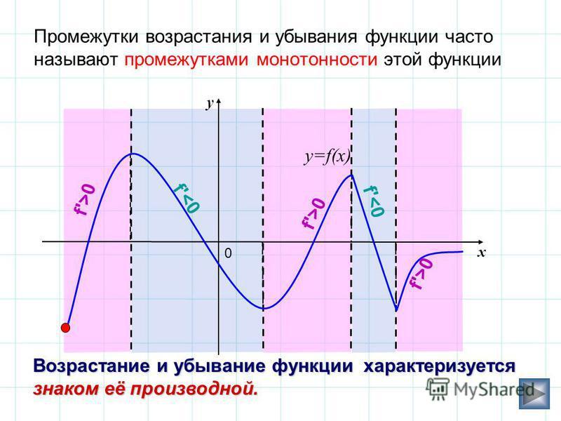 Промежутки возрастания и убывания функции часто называют промежутками монотонности этой функции y x 0 f'<0 f'>0 y=f(x) f'>0 Возрастание и убывание функции характеризуется знаком её производной.