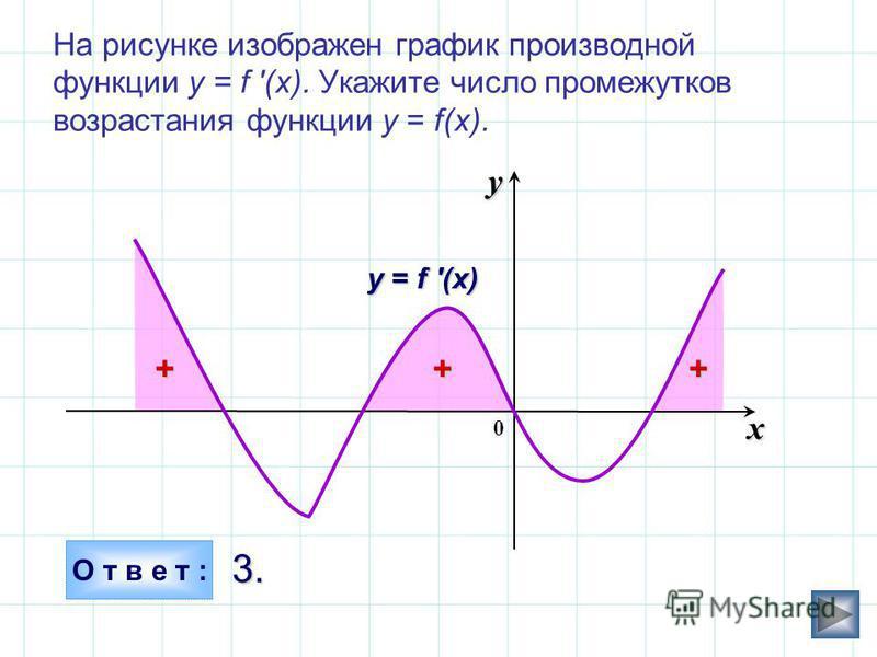 На рисунке изображен график производной функции у = f '(x). Укажите число промежутков возрастания функции у = f(x). О т в е т : 3. 3. x y у = f (x) 0+++