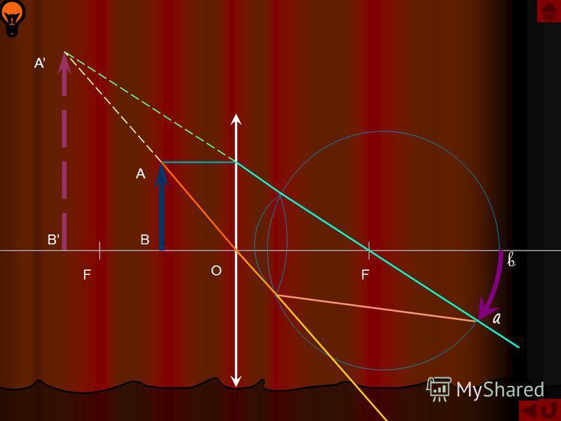 Лупа – простейший оптический прибор, позволяющий увеличить угол зрения и предназначенный для рассматривания увеличенных изображений малых объектов. Невооруженный нормальный глаз видит предмет АВ под углом зрения φ 0 = h /L где h=АВ, а L250 мм – расст