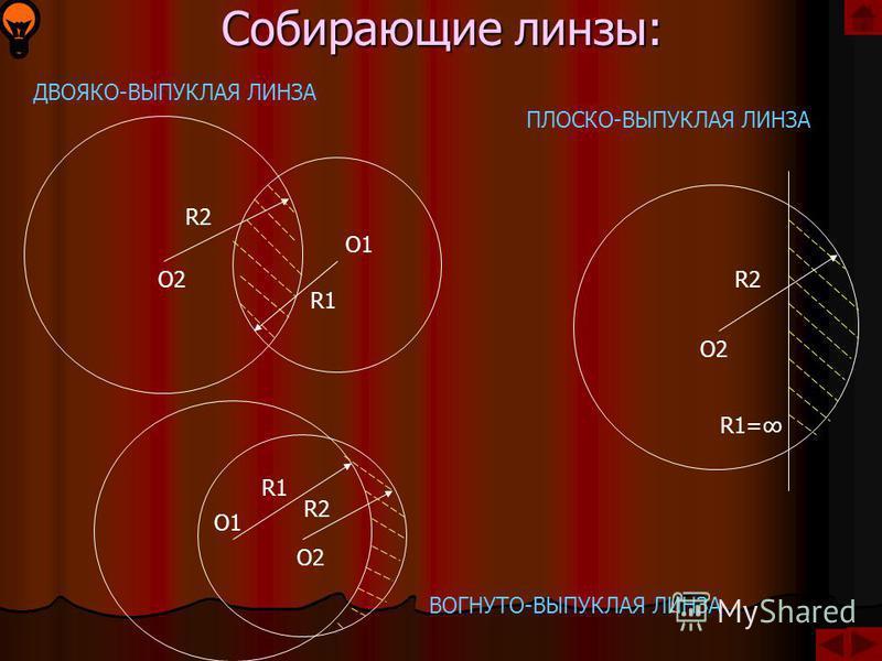 Линза – прозрачное тело, ограниченное двумя сферическими поверхностями. R2R2 R1R1 O2O2O1O1