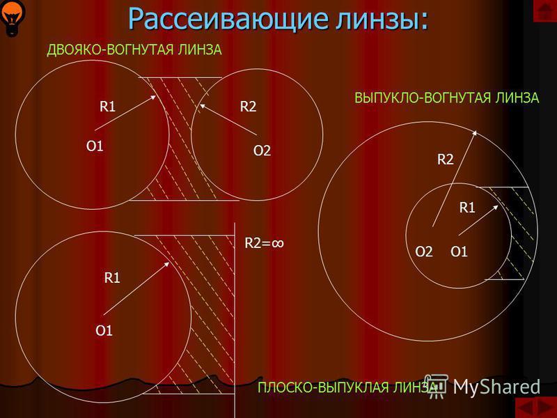 Собирающие линзы: R2R2 O2O2 R1R1 O1O1 R2R2 O2O2 R1= R1 O1 R2 O2 ДВОЯКО-ВЫПУКЛАЯ ЛИНЗА ПЛОСКО-ВЫПУКЛАЯ ЛИНЗА ВОГНУТО-ВЫПУКЛАЯ ЛИНЗА