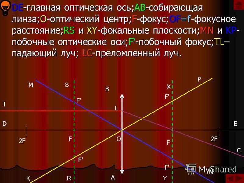Рассеивающие линзы: R1 O1 R2 O2 R1 O1 R2= R2R2 O2O2 R1R1 O1O1 ДВОЯКО-ВОГНУТАЯ ЛИНЗА ВЫПУКЛО-ВОГНУТАЯ ЛИНЗА ПЛОСКО-ВЫПУКЛАЯ ЛИНЗА