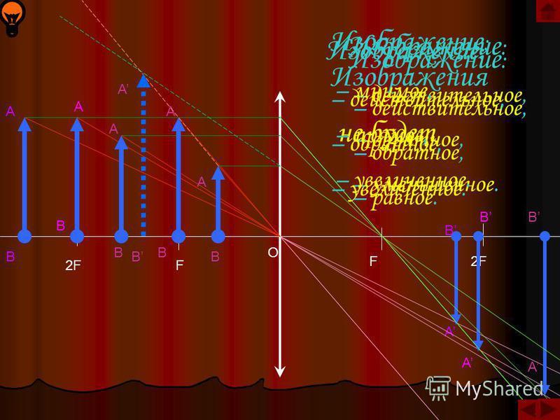 S F F S'S' S побочная оптическая ось F'F' фокальная плоскость S'S' Изображение точки, лежащей на главной оптической оси линзы, также будет лежать на главной оптической оси линзы.
