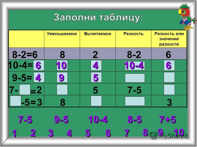 5 5 УменьшаемоеВычитаемоеРазностьРазность или значение разности 8-2=6828-26 10-4= 9-5= 5 8 = = 6 6 6 6 10-4 10 4 4 4 4 9 9 2 2 3 3 4 4 6 6 7 7 8 8 1 1 9 9 9-5 10-4 7-5 8-5 7+5 27- 7-5 -5 3 3