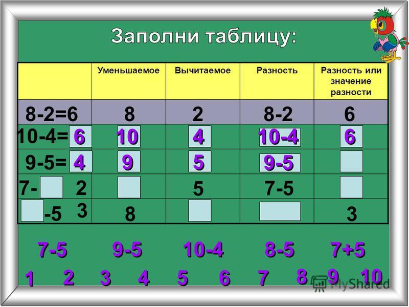 УменьшаемоеВычитаемоеРазностьРазность или значение разности 8-2=6828-26 10-4= 9-5= 5 8 9-5 = = 6 6 6 6 10-4 10 4 4 4 4 9 9 5 5 2 2 3 3 4 4 5 5 6 6 7 7 8 8 1 1 9 9 10-4 7-5 8-5 7+5 27- 7-5 -5 3 3