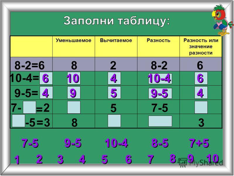 4 4 УменьшаемоеВычитаемоеРазностьРазность или значение разности 8-2=6828-26 10-4= 9-5= 5 8 6 6 6 6 10-4 10 4 4 4 4 9 9 5 5 9-5 2 2 3 3 5 5 6 6 7 7 8 8 1 1 9 9 10 9-5 10-4 7-5 8-5 7+5 27- 7-5 -5 3 3
