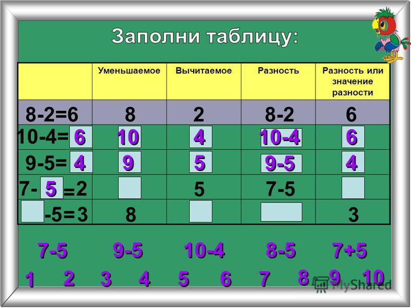 УменьшаемоеВычитаемоеРазностьРазность или значение разности 8-2=6828-26 10-4= 9-5= 5 8 7-5 = = 6 6 6 6 10-4 10 4 4 4 4 4 4 9 9 5 5 9-5 2 2 3 3 4 4 5 5 6 6 7 7 8 8 1 1 9 9 10 9-5 10-4 8-5 7+5 27- 7-5 -5 3 3