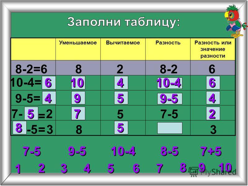 УменьшаемоеВычитаемоеРазностьРазность или значение разности 8-2=6828-26 10-4= 9-5= 5 8 8-5 = = 6 6 6 6 10-4 10 4 4 4 4 4 4 9 9 5 5 9-5 2 2 2 2 3 3 4 4 5 5 6 6 7 7 8 8 1 1 9 9 10 9-5 10-4 7-5 7+5 27- 7-5 -5 3 3 5 5 7 7 8 8
