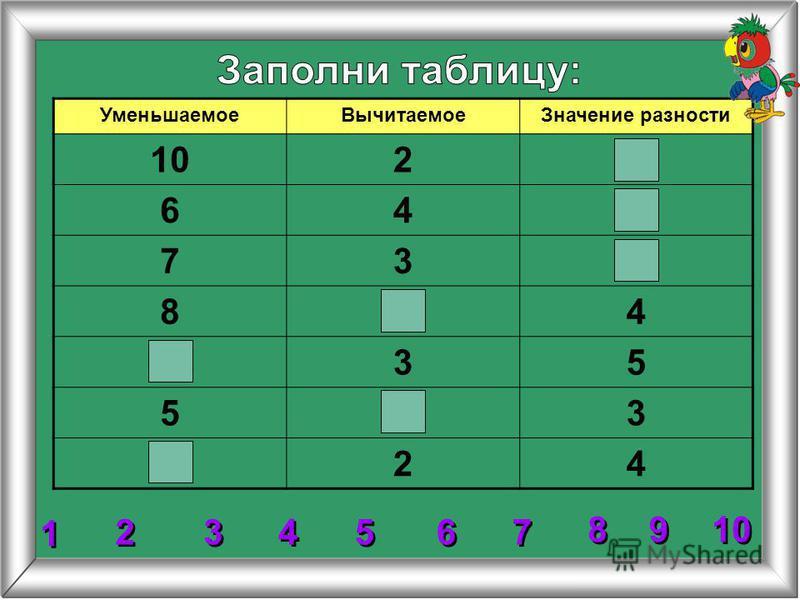 УменьшаемоеВычитаемоеРазностьРазность или значение разности 8-2=6828-26 10-4= 9-5= 5 8 = = 6 6 6 6 10-4 10 4 4 4 4 4 4 9 9 5 5 9-5 2 227- 7-5 -5 3 3 5 5 7 7 8 8 5 5 8-5