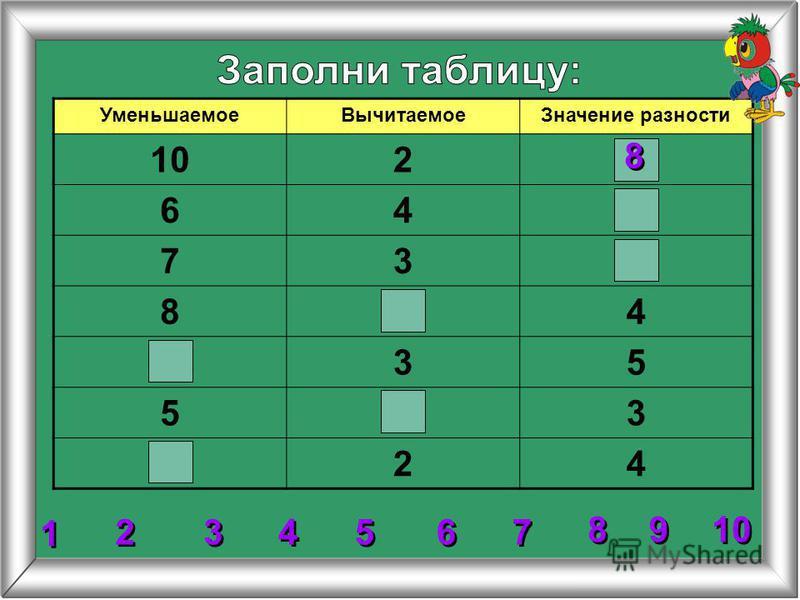 УменьшаемоеВычитаемоеЗначение разности 102 64 73 84 35 53 24 2 2 3 3 4 4 5 5 6 6 7 7 8 8 1 1 9 9